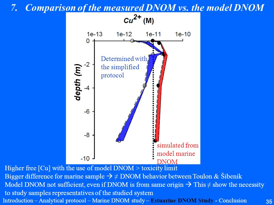 Comparison of the measured DNOM vs. the model DNOM