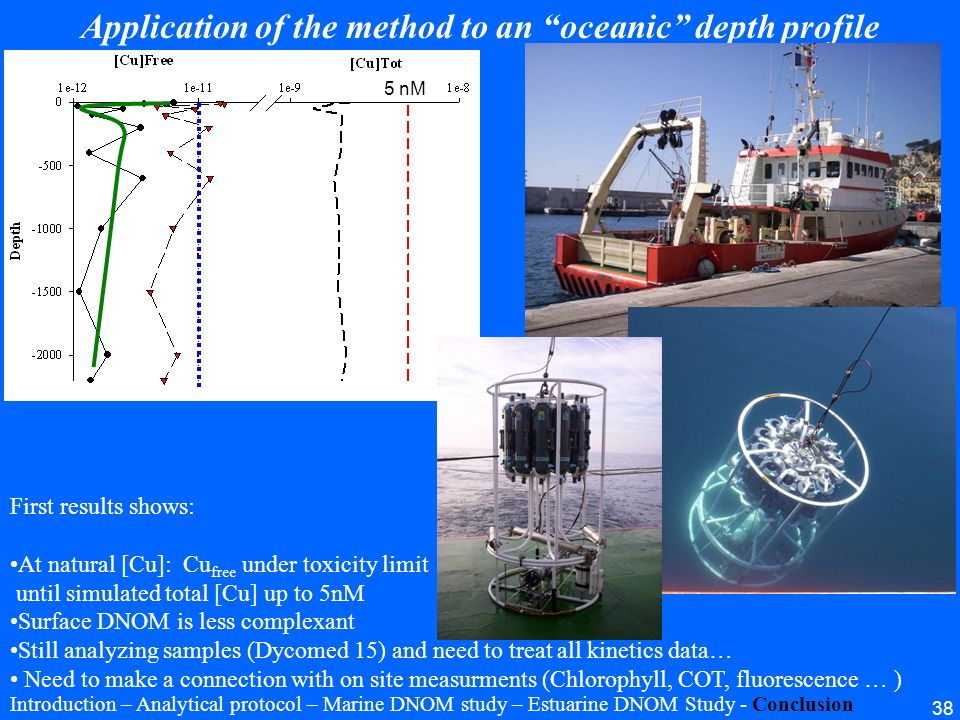 Application of the method to an oceanic depth profile