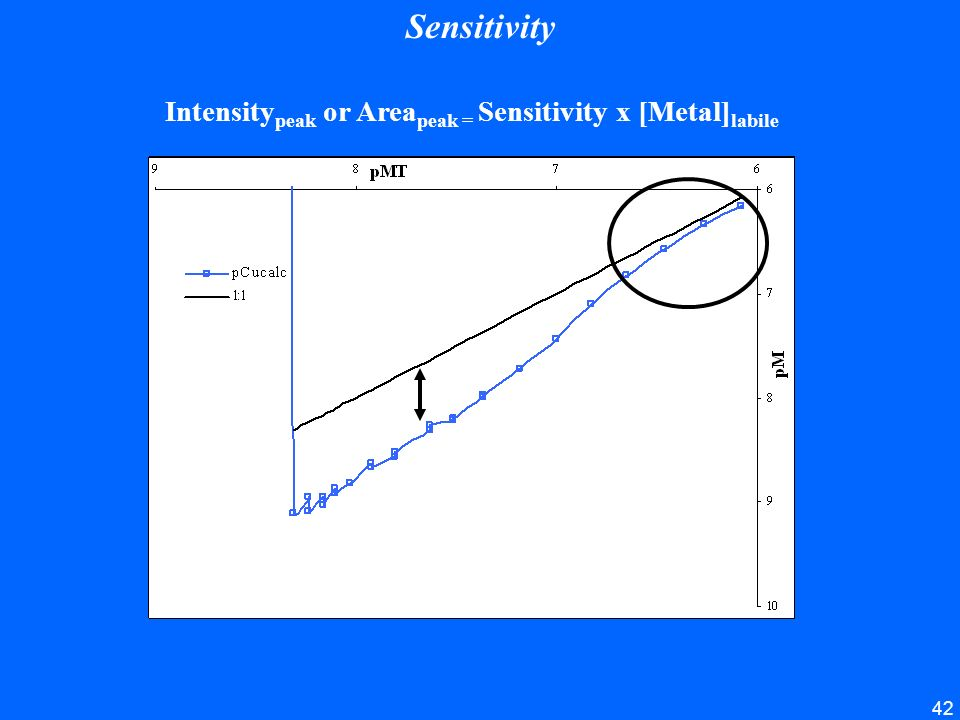 Sensitivity Intensitypeak or Areapeak = Sensitivity x [Metal]labile