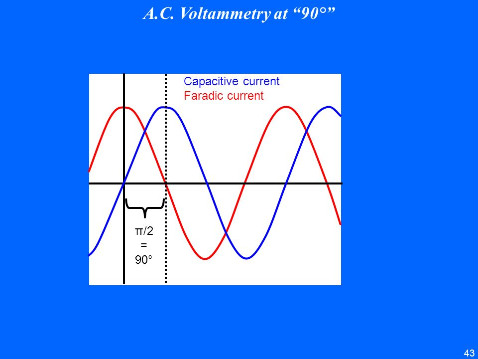 A.C. Voltammetry at 90° Capacitive current Faradic current π/2 = 90°