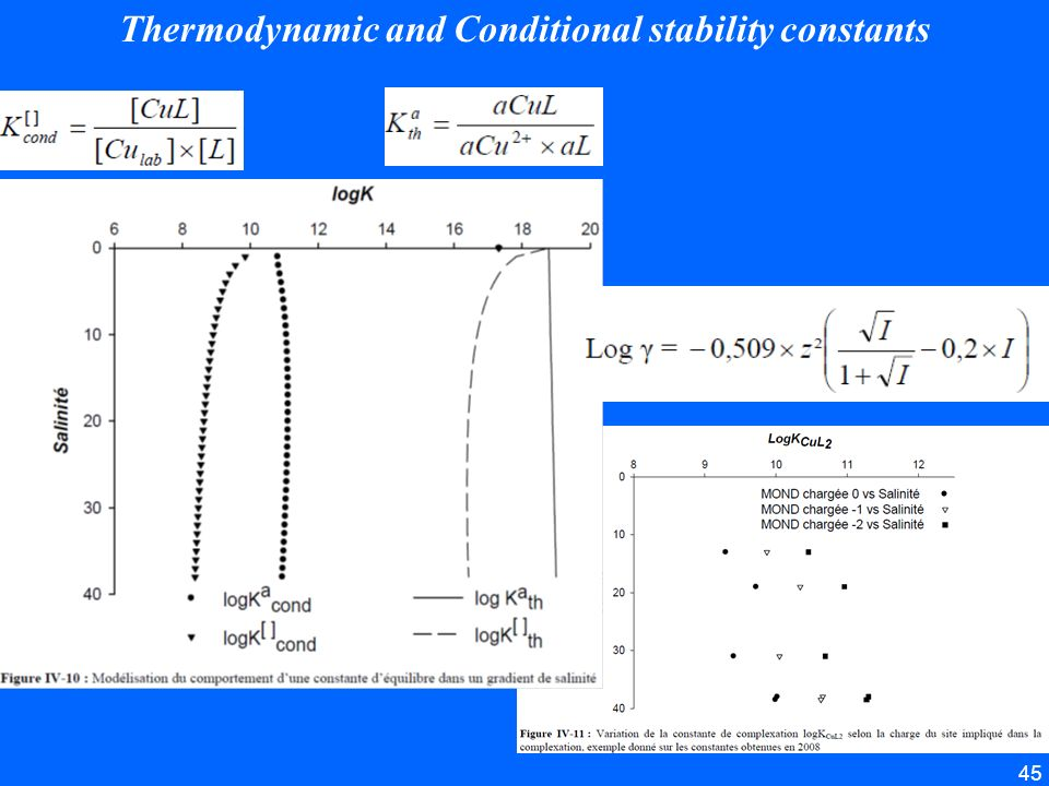 Thermodynamic and Conditional stability constants