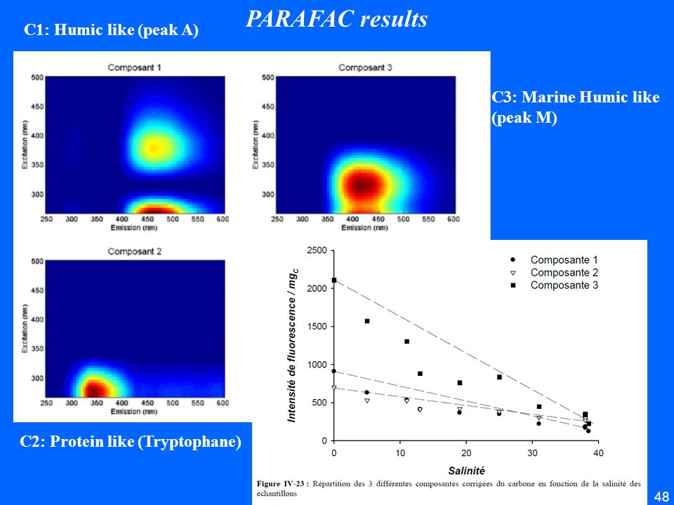 PARAFAC results C1: Humic like (peak A) C3: Marine Humic like (peak M)