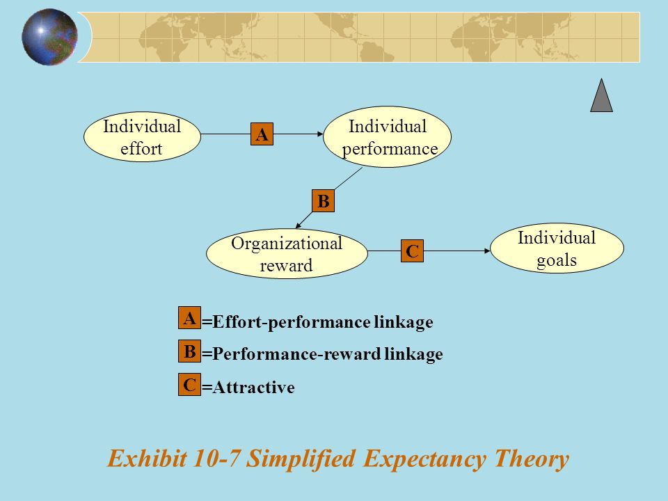 Exhibit 10-7 Simplified Expectancy Theory