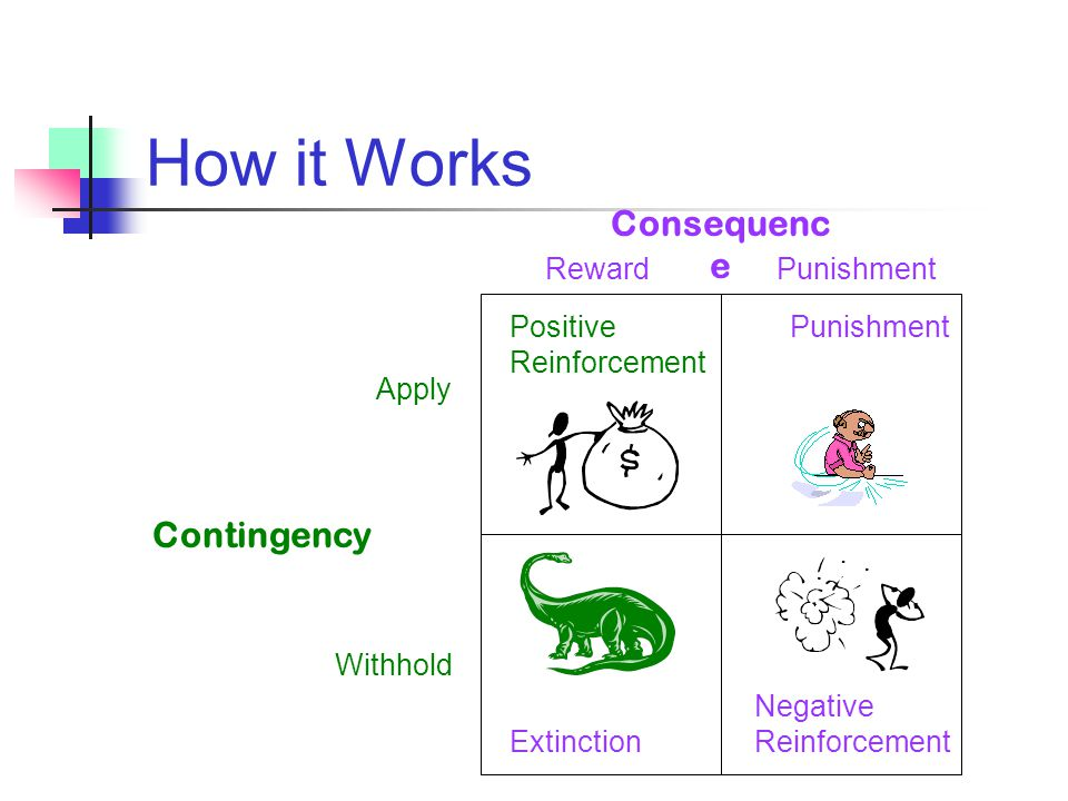How it Works Consequence Contingency Reward Punishment Positive
