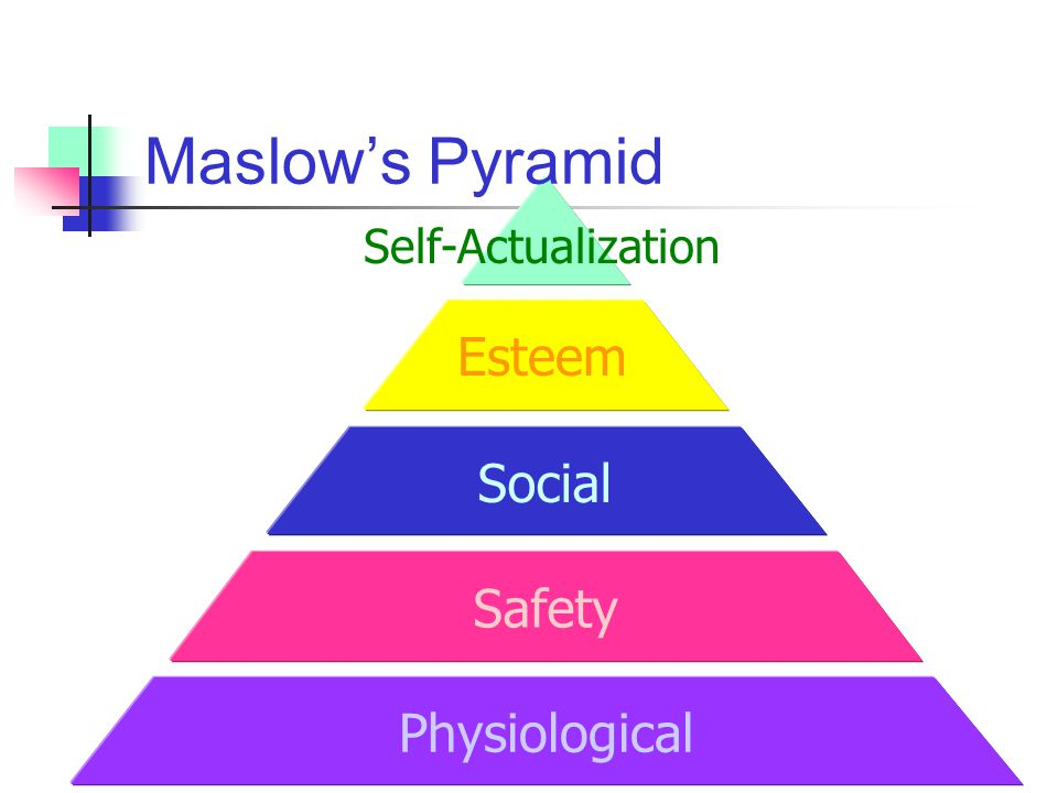 Maslow's Pyramid Self-Actualization Esteem Social Safety Physiological