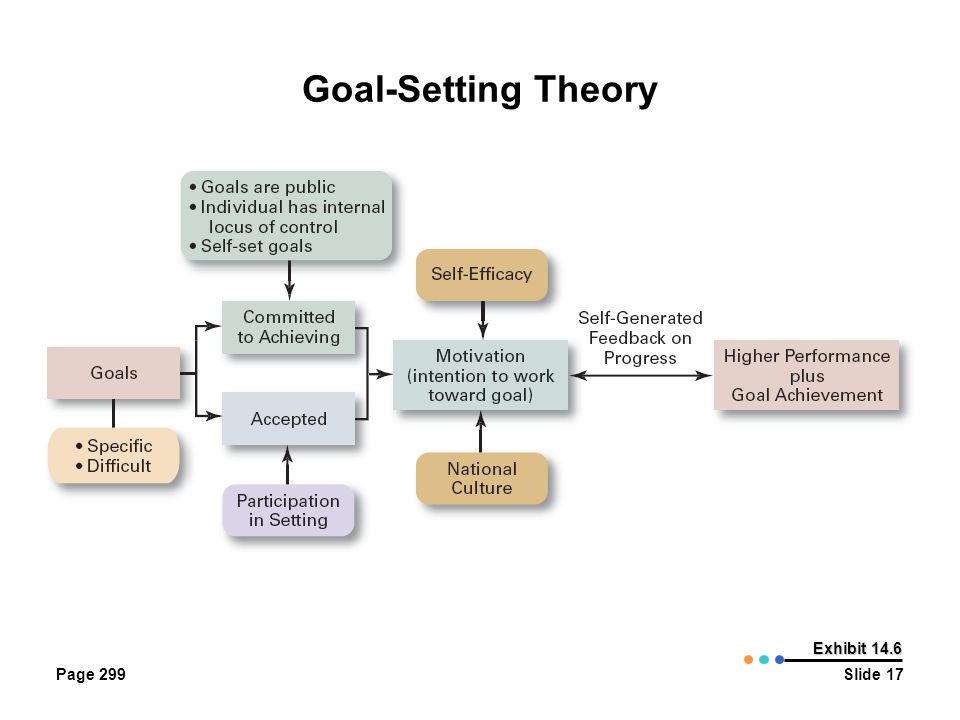 Goal-Setting Theory Page 299 Exhibit 14.6