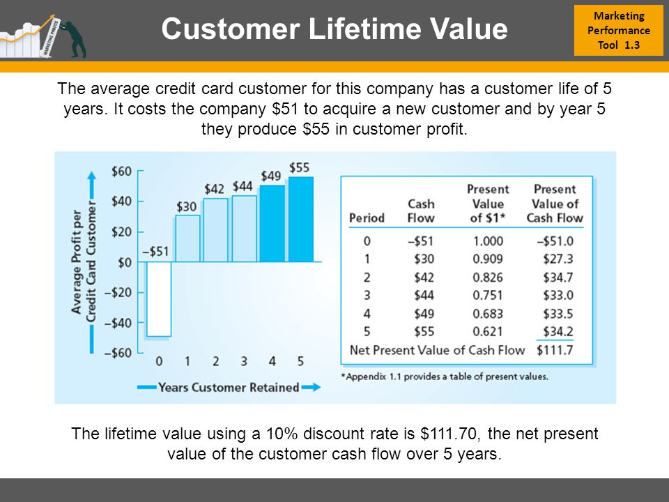conroy s acura customer lifetime value and return on marketing Conroy's acura: customer lifetime value and return on marketing case solution, case analysis, case study solution email us directly at: casesolutionsavailable(at)gmail(dot)com please replace (at) by.