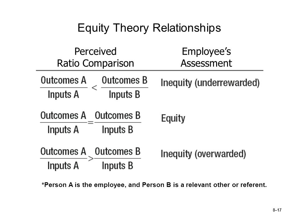 Equity Theory Relationships