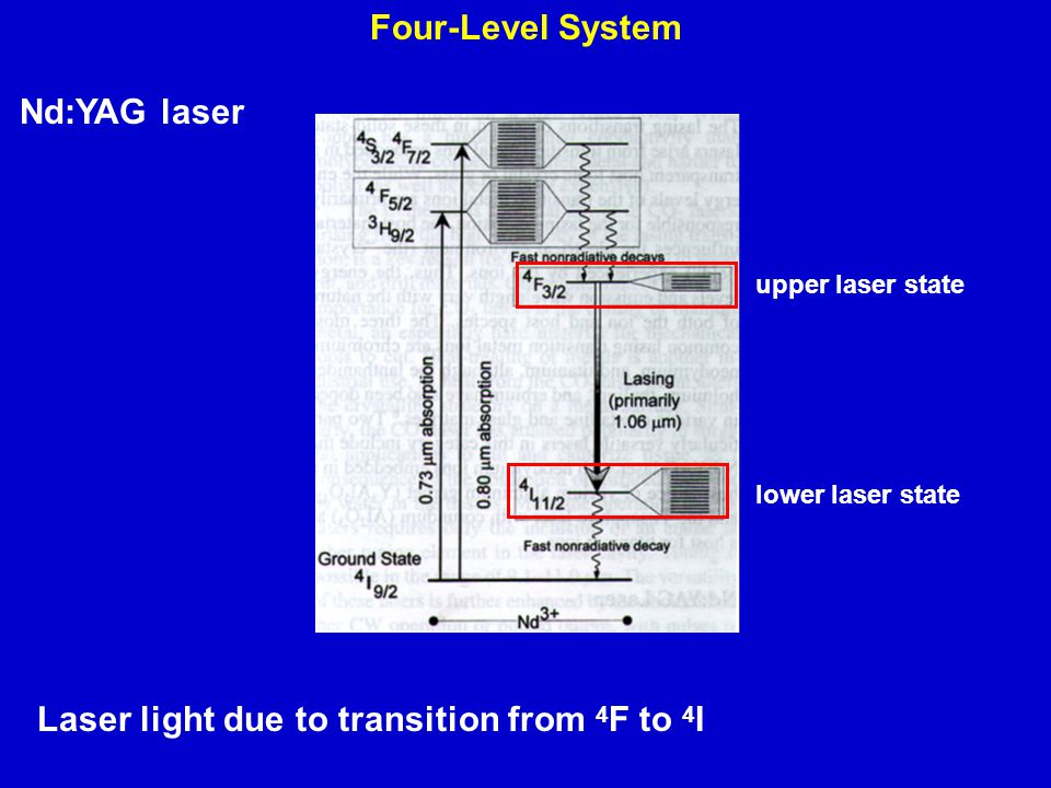 Laser light due to transition from 4F to 4I