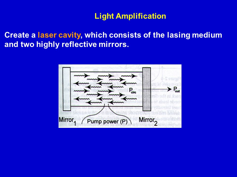 Light Amplification Create a laser cavity, which consists of the lasing medium and two highly reflective mirrors.