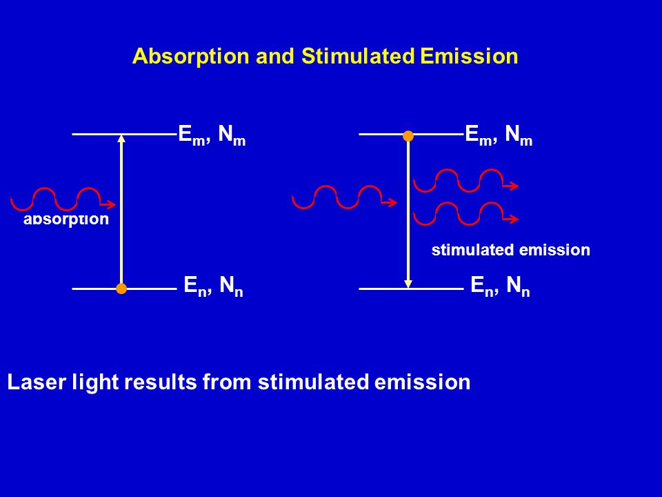 Absorption and Stimulated Emission