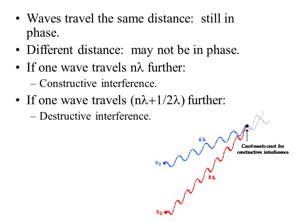 Waves travel the same distance: still in phase.