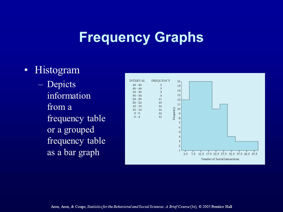 Frequency Graphs Histogram