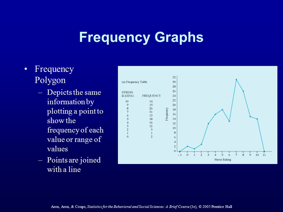 Frequency Graphs Frequency Polygon