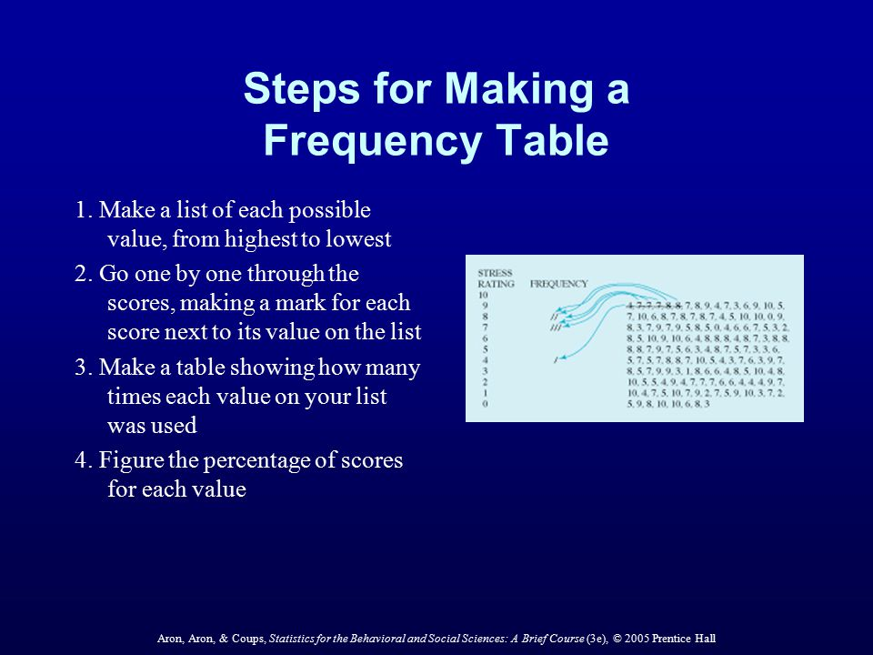 Steps for Making a Frequency Table