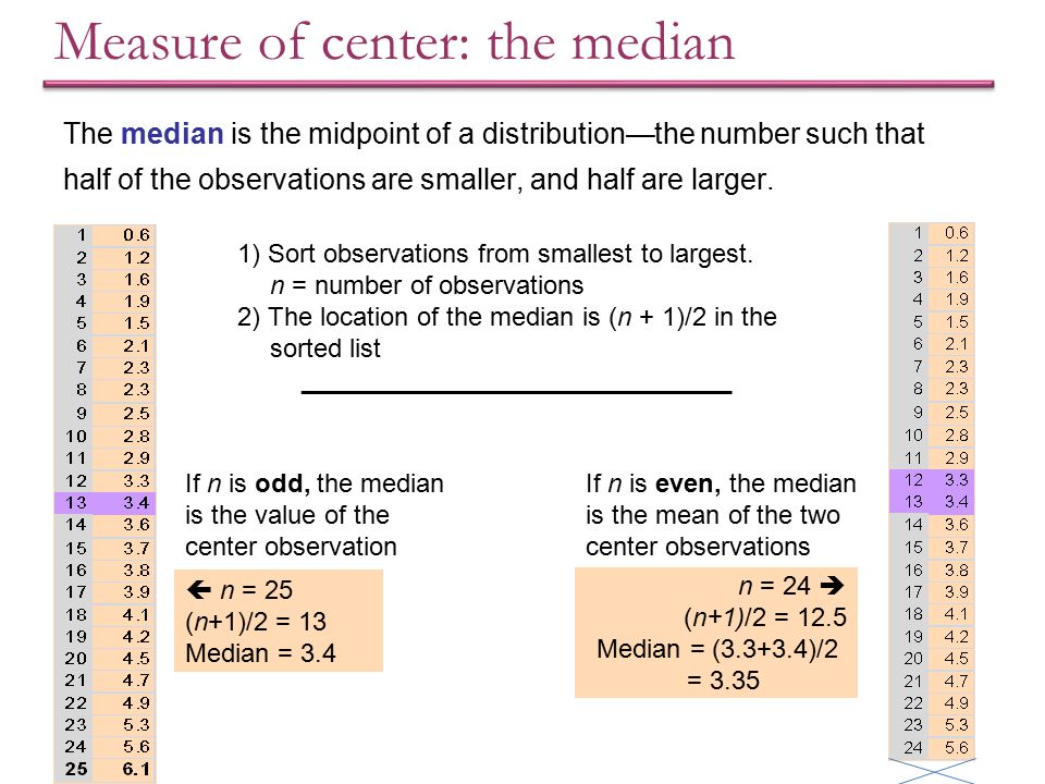 Measure of center: the median
