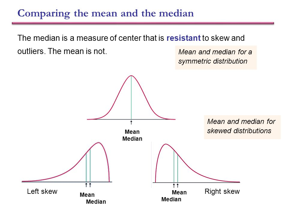Comparing the mean and the median