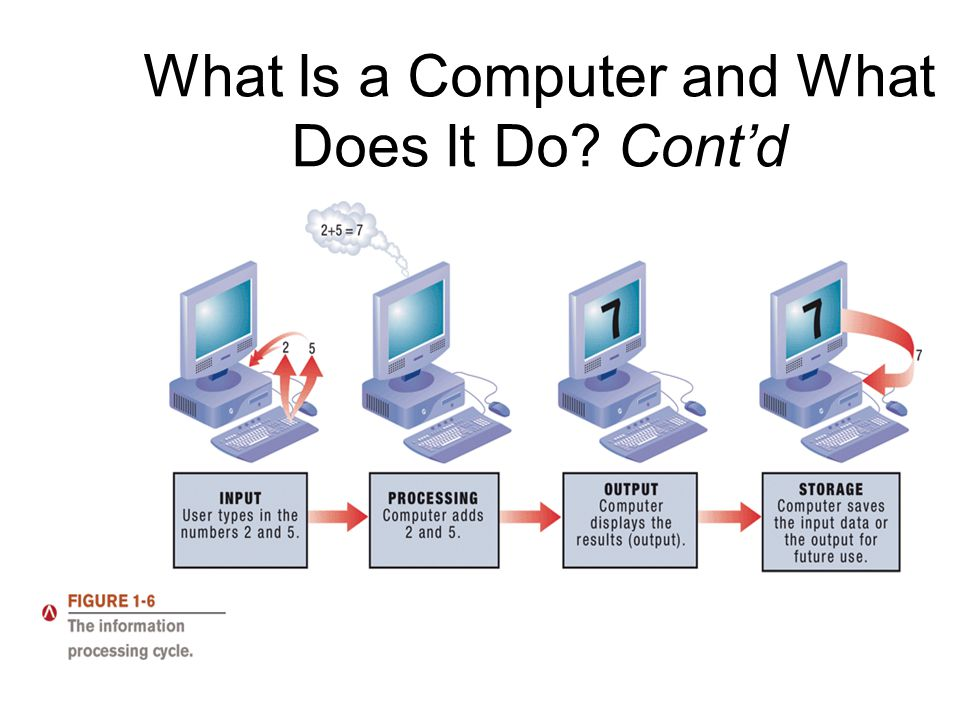 What Is a Computer and What Does It Do Cont'd