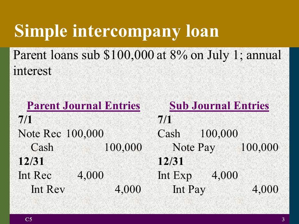 Intercompany loans accounting entries for investments reinvestment rate