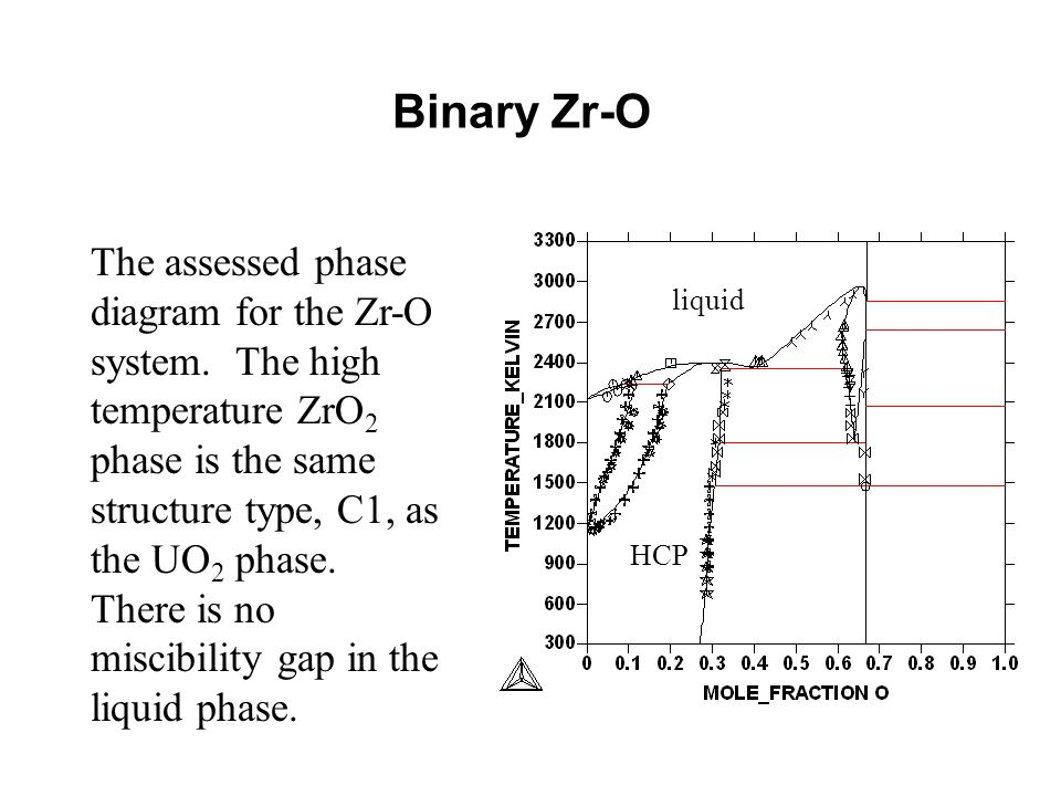 On the modelling of the phases in o u zr ppt video online download binary zr o the assessed phase diagram for the zr o system the ccuart Gallery