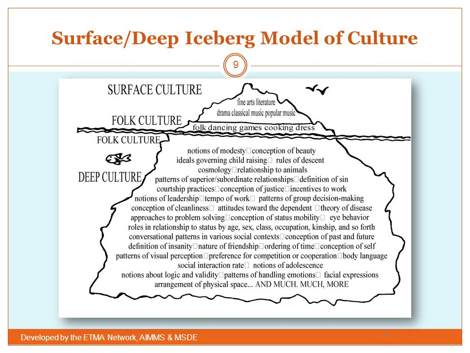 Surface/Deep Iceberg Model of Culture