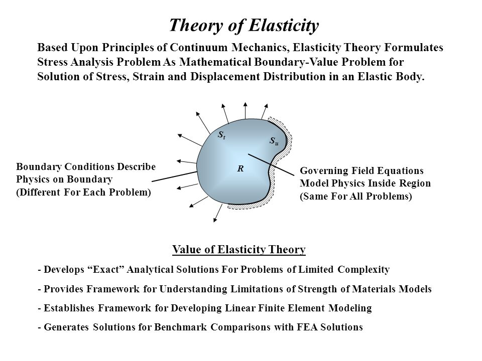 Fundamentals Of Elasticity Theory Ppt Video Online Download