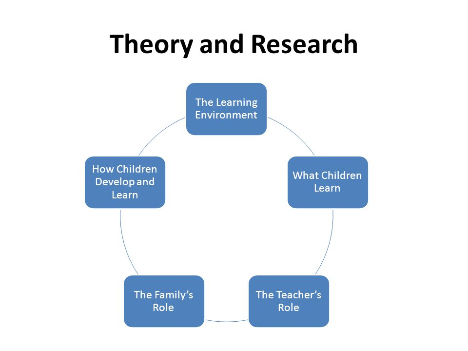 Theory and Research The Learning Environment What Children Learn