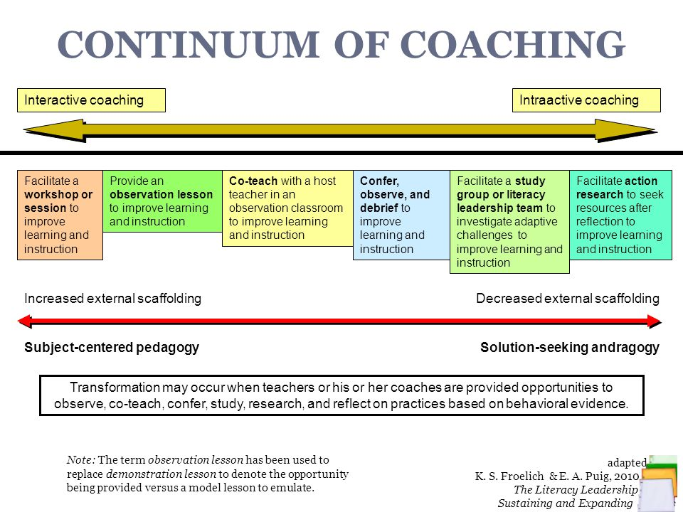 Collaborative Group Teaching Model ~ Coaching continuum cycle ppt video online download