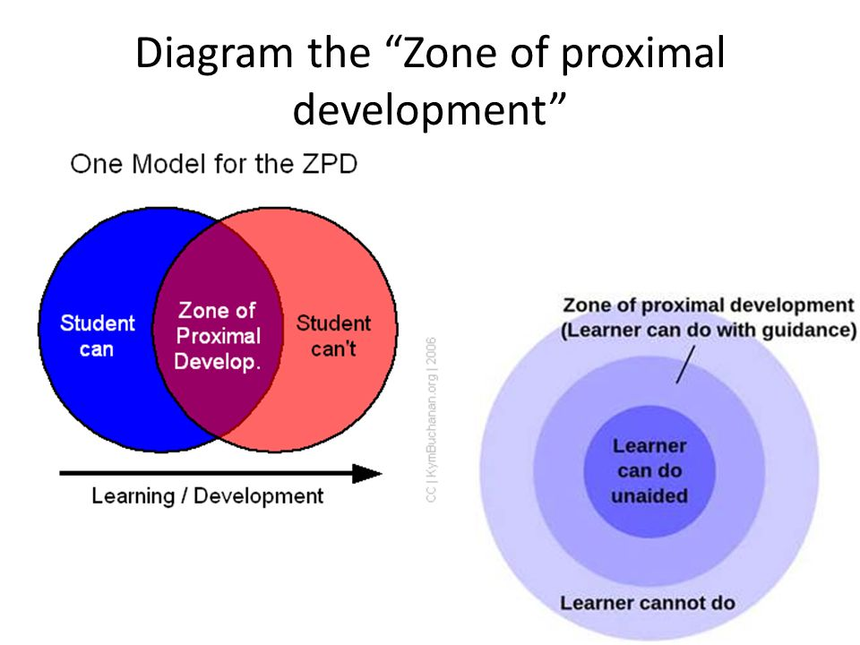 09 early childhood cognitive 2 6 years preschool ppt download diagram the zone of proximal development 12 diagram ccuart Image collections