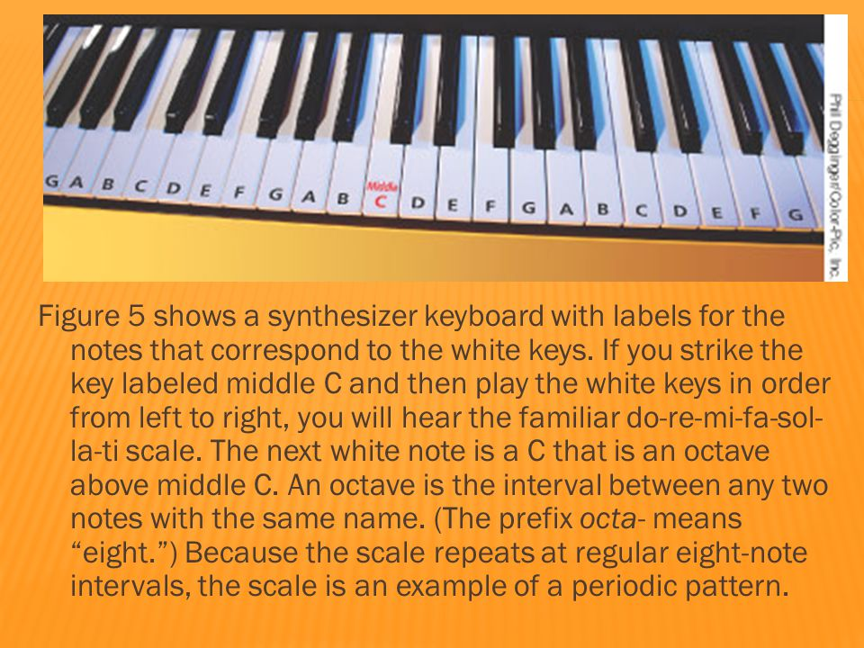Figure 5 shows a synthesizer keyboard with labels for the notes that correspond to the white keys.