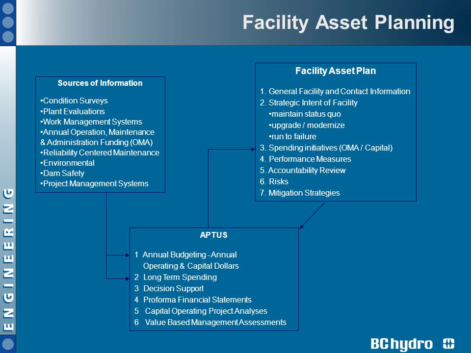Facility Asset Planning
