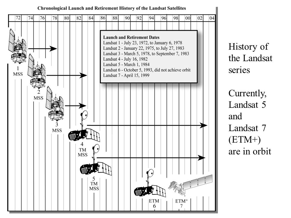 History of the Landsat series