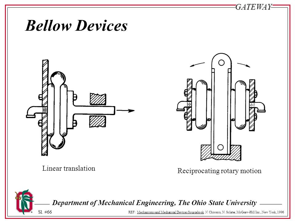 Bellow Devices Linear translation Reciprocating rotary motion