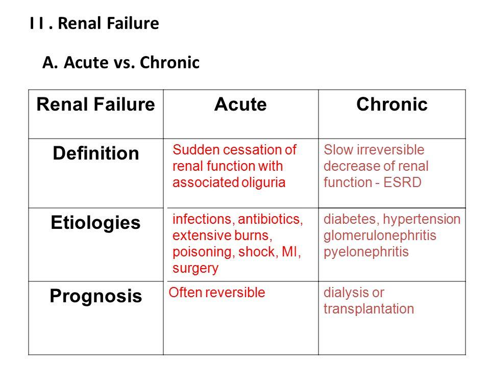 Kidney Failure Dehydration