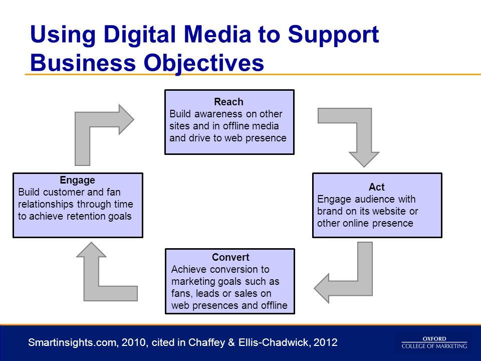 digital marketing essentials