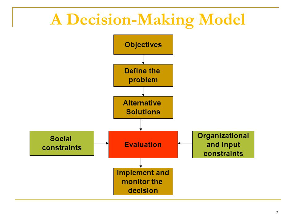 role of managerial economics in decision making ppt