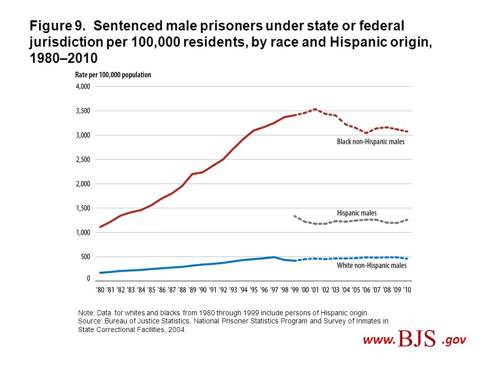 Figure 9. Sentenced male prisoners under state or federal jurisdiction per 100,000 residents, by race and Hispanic origin, 1980–2010