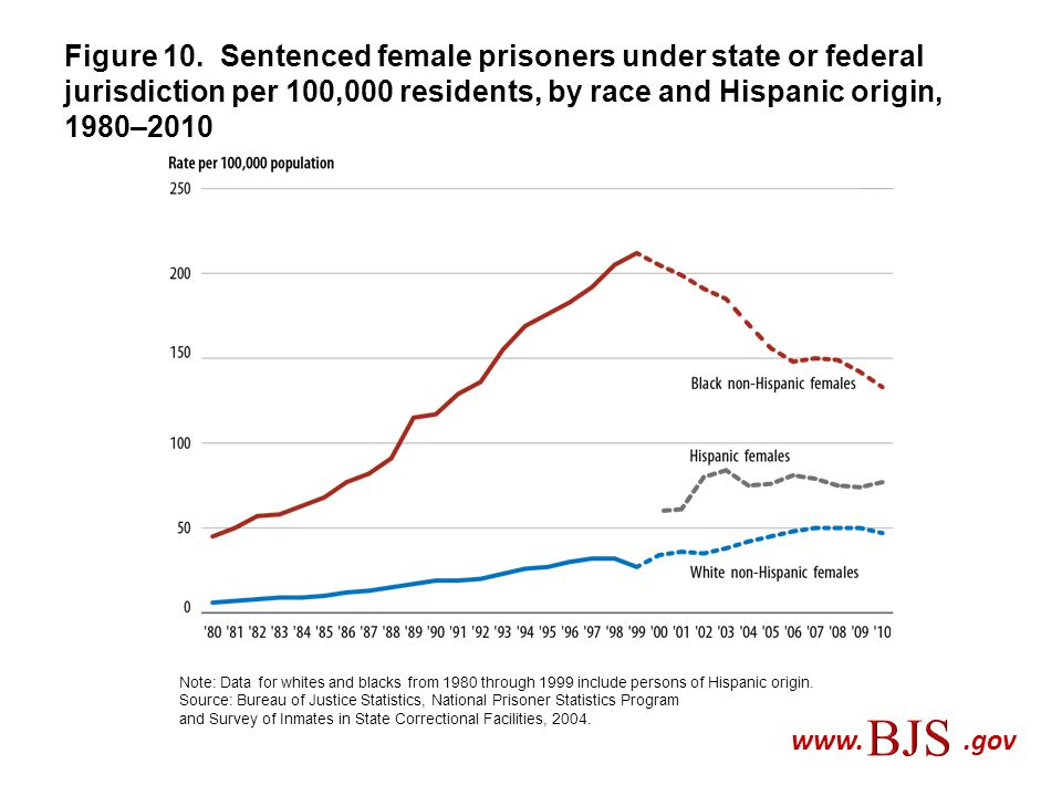 Figure 10. Sentenced female prisoners under state or federal jurisdiction per 100,000 residents, by race and Hispanic origin, 1980–2010