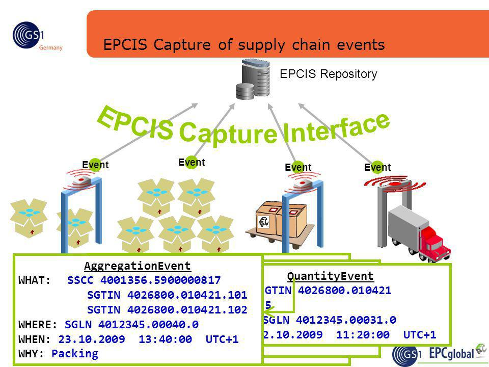 EPCIS Capture of supply chain events