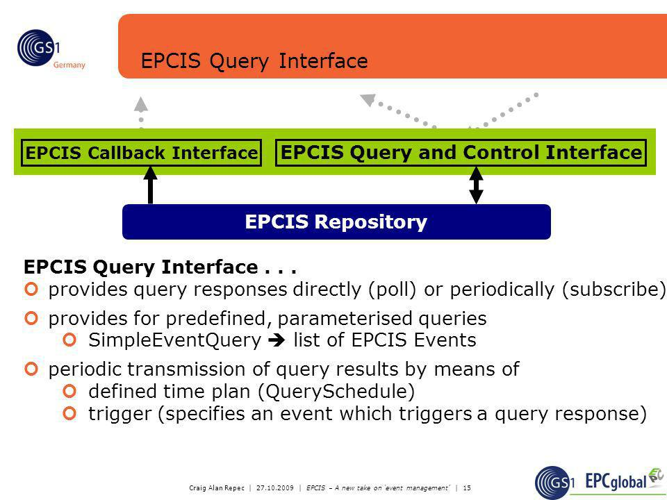 EPCIS Callback Interface EPCIS Query and Control Interface