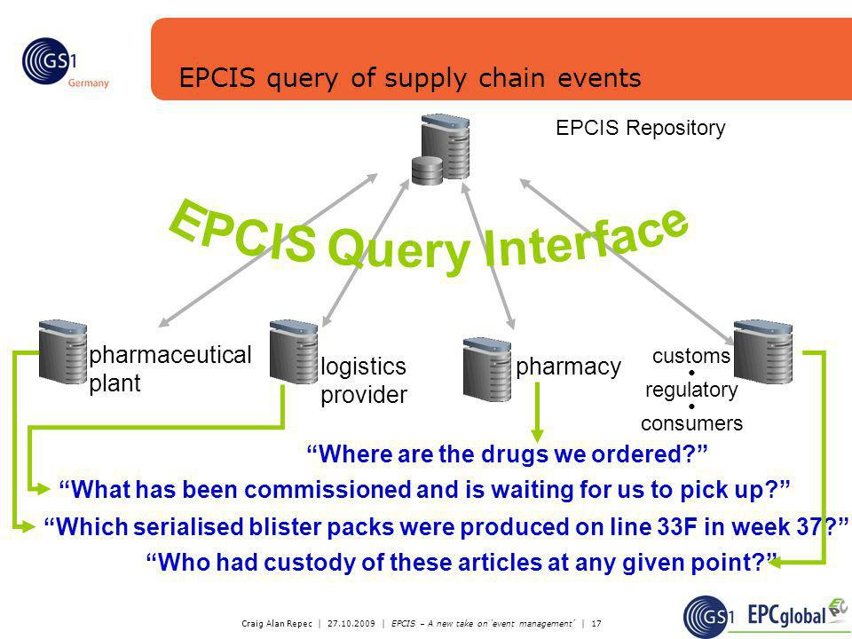EPCIS query of supply chain events
