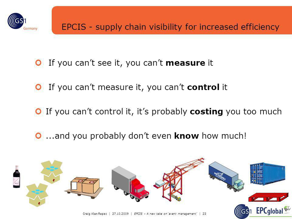 EPCIS - supply chain visibility for increased efficiency