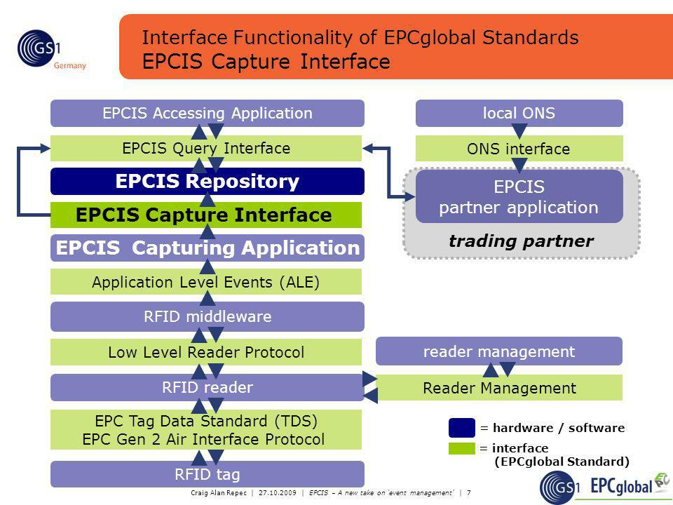 EPCIS Capture Interface EPCIS Capturing Application