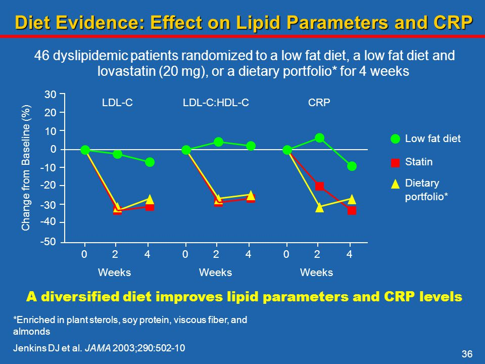 australian dietary guidelines for high cholesterol and fatty liver