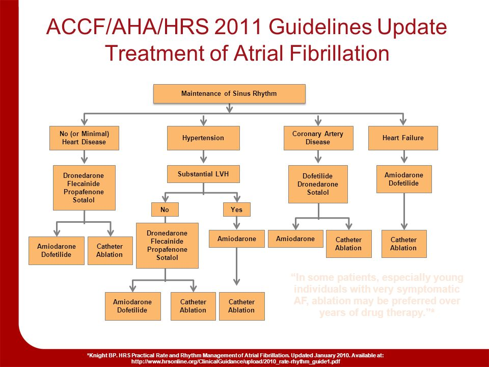 Atrial Fibrillation When To Ablate When To Medicate Ppt Download