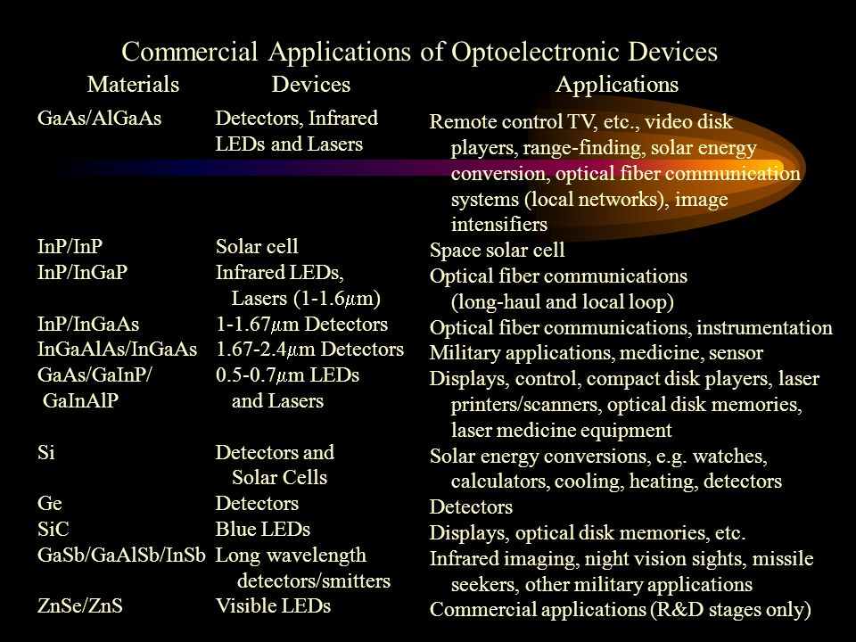Part 3  Semiconductor Materials for Optoelectronic