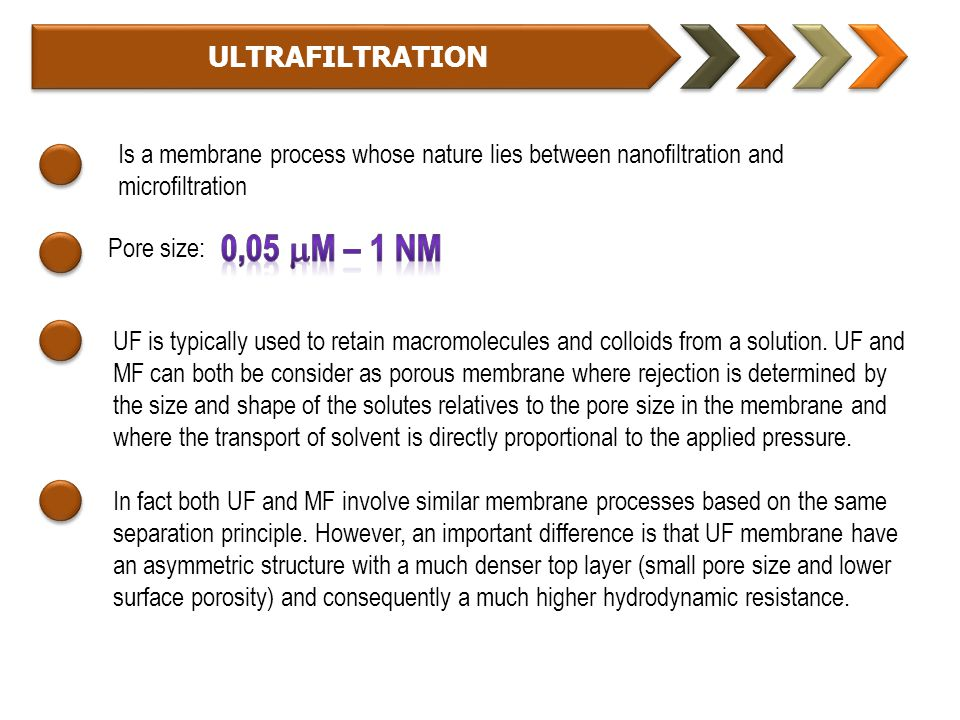 0,05 m – 1 NM ULTRAFILTRATION