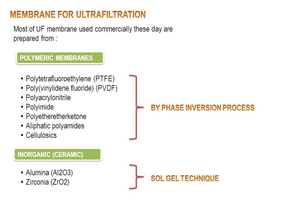 MEMBRANE FOR ULTRAFILTRATION