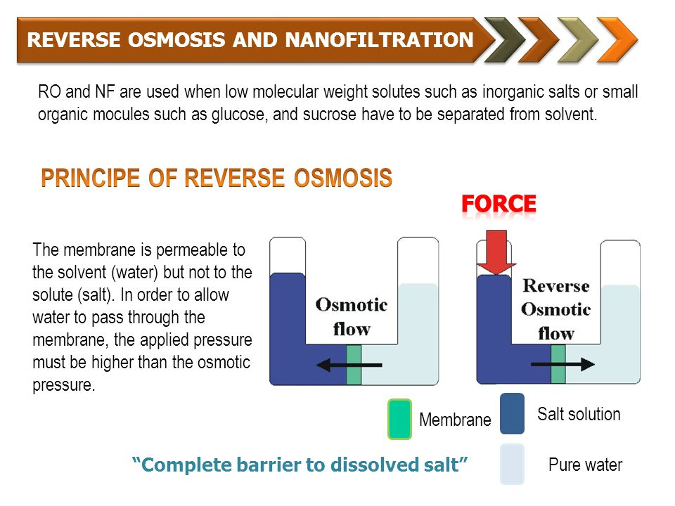 REVERSE OSMOSIS AND NANOFILTRATION