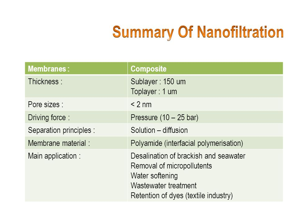 Summary Of Nanofiltration